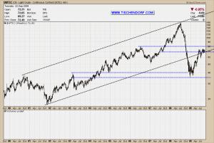 Oil - Weekly