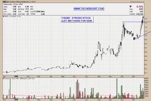 AMZ.V Amazon Mining Holding