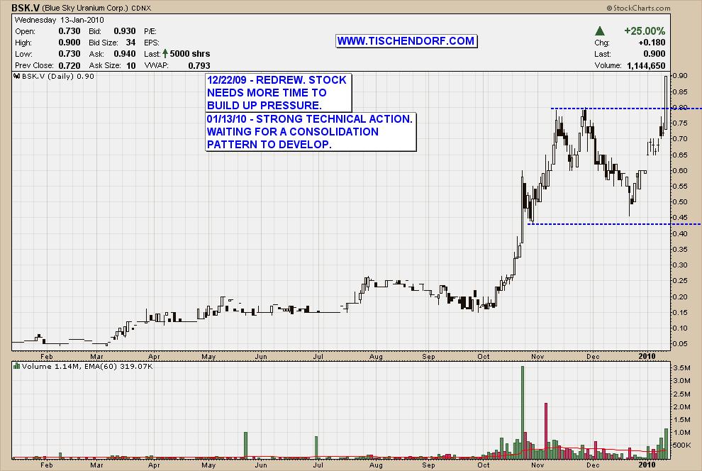 Uranium Mining Stocks List Bsk V Blue Sky Uranium Uex