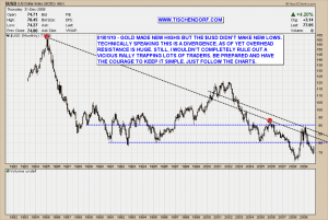 US-Dollar $USD Chart