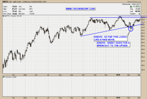 WTIC Light Crude Oil Chart Technical Analysis Stock Price Ascending Triangle