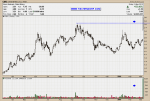 GMO General Moly Technical Analysis Stock Price Chart Target