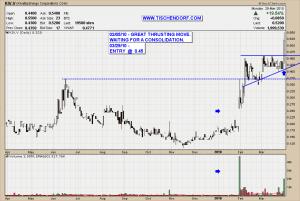 KIV.V Kivalliq Energy Nunavut Uranium Ross Beaty Technical Analysis Stock Price Chart