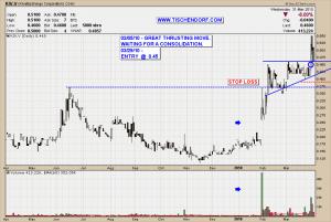 KIV.V - Kivalliq Energy Ross Beaty Pullback Uranium Stock Technical Analysis Price Chart