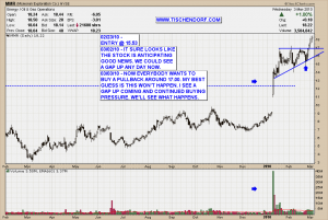 MMR McMoRan Exploration Technical Analysis Stock Price Chart NYSE