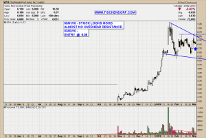 SPU - SkyPeople Fruit Juice China Food Stock Technical Analyis Price Chart