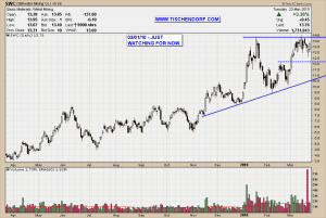SWC Stillwater Mining NYSE Platinum Palladium Stock Technical Analysis Price Chart