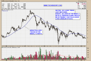 U.TO Uranium Participation Technical Analysis Price Chart