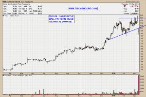 YUII Yuhe International Gap Down Technical Analysis Stock Price Chart