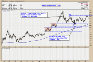 Gold in US Dollar Technical Analysis Price Chart