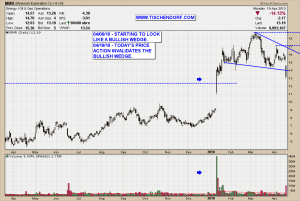 MMR McMoRan Exploration NYSE Oil Natural Gas Technical Analysis Price Chart Bullish Wedge Pattern