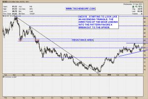 US Dollar Short Term Chart Technical Analysis Price Bullish Ascending Triangle