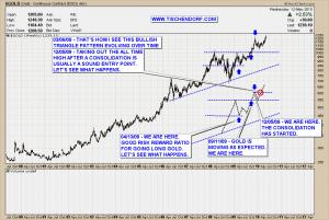 Gold True Bull Market Technical Analysis Price Chart