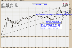 Shanghai Index Support Levels Technical Analysis Price Chart