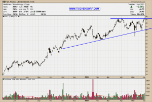 RDY Dr. Reddy's Laboratories NYSE India Technical Analysis Stock Price Chart