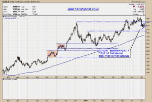 Gold Price Bearish Flag Technical Analysis Chart Pattern