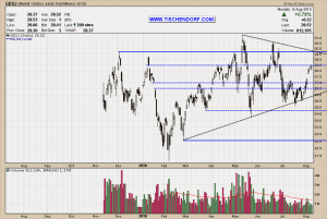 GDXJ - Market Vectors Junior Gold Miners ETF NYSE Triangle Pattern Technical Analysis Price Chart