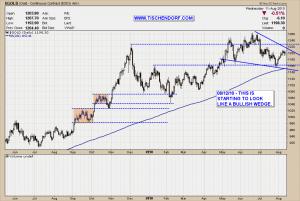 Gold Bullion Bullish Wedge Pattern Technical Analysis Price Chart