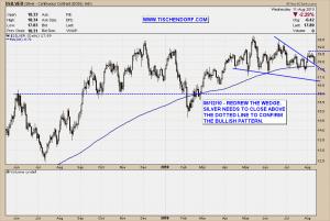 Silver Bullion Bullish Wedge Pattern Technical Analysis Price Chart