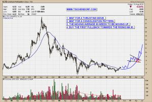 Uranium Market U.TO TSX Participation Idealized Chart Entry Stage 2 Stock Technical Analysis Price Turnaround