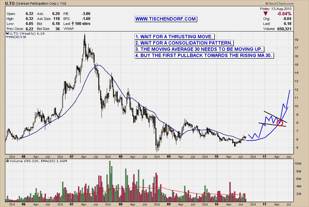 Uranium price chart ayla quiztrivia co