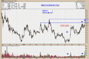 DNN DML.TO Denison Mines Uranium Stock Explorer Producer Technical Analyiss Price Chart Volume