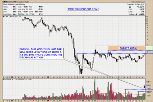 DNN DML.TO Denison Mines Weekly Chart Uranium Technical Analysis Stock Price Target