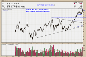 GDXJ NYSE Market Vectors Junior Gold Miners ETF Bull Flag Technical Analysis Price Chart