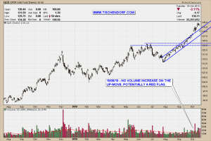 GLD NYSE Gold ETF Price Falling Back Into Pattern Technical Analysis Chart Pattern