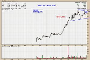 CNL.TO TSX Continental Gold Colombia Mining STock Technical Analysis Price Chart Bullish Pattern