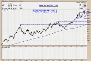 Gold Dominant Pattern Bullish Wedge Consolidation Technical Analysis Price Chart