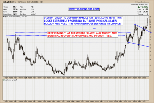 Silver Price Chart Long Term Bullish Cup Handle Technical Analysis Pattern