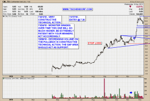 CNL.TO Continental Gold TSX Colombia Mining Stock Consolidation Pattern Technical Analysis Chart Price Target