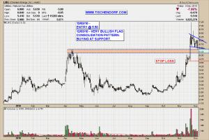 LNG Cheniere Energy AMEX Liquid Natural Gas Bullish Flag Technical Analysis Price Target Chart Pattern