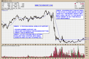 MBI MBIA Inc NYSE Weekly Rounding Bottom Chart Pattern Technical Analysis Price Target Financials