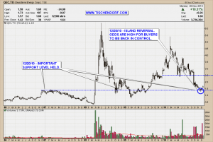 QEC.TO Questerre Energy TSX Natural Gas Weekly Island Reversal Technical Analysis Price Chart