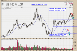 IFN India Fund NYSE Hitting Support Technical Analysis Stock Chart Pattern