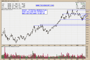 GLD Gold ETF SPDR NYSE Bearish Flag Pattern Technical Analysis Price Chart