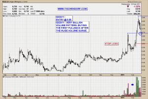 RGX.V Argex Mining Titanium Vanadium Iron Magnesium Technical Analysis Stock Price Target Volume Chart Pattern Bullish