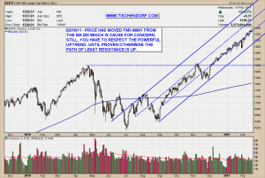 S&P 500 Daily 1500 Price Target Technical Analysis Stock Chart Pattern