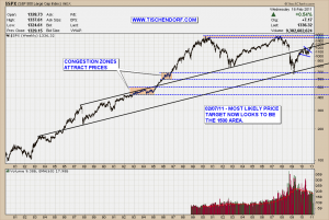 S&P 500 Weekly 1500 Price Target Technical Analysis Stock Chart Pattern