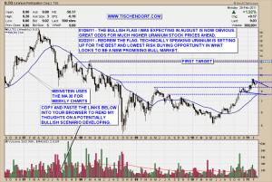 U.TO TSX Uranium Participation Technical Analysis Stock Chart Price Target Bull Market