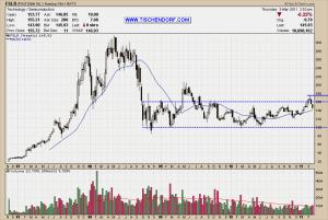 FSLR First Solar Weekly Chart Analysis Stan Weinstein Stage Analysis Technical Chart Price Pattern