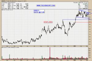 SOLR GT Solar LED Technical Analysis Stock Price Chart Emerging Leader