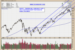 S&P 500 Index Pullback Shorting Opportunity Technical Analysis Price Target Chart Pattern