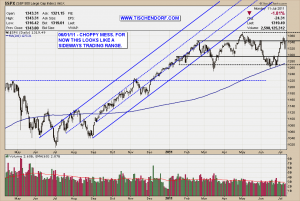 S&P 500 Index Trading Range Continues Technical Analysis Price Chart