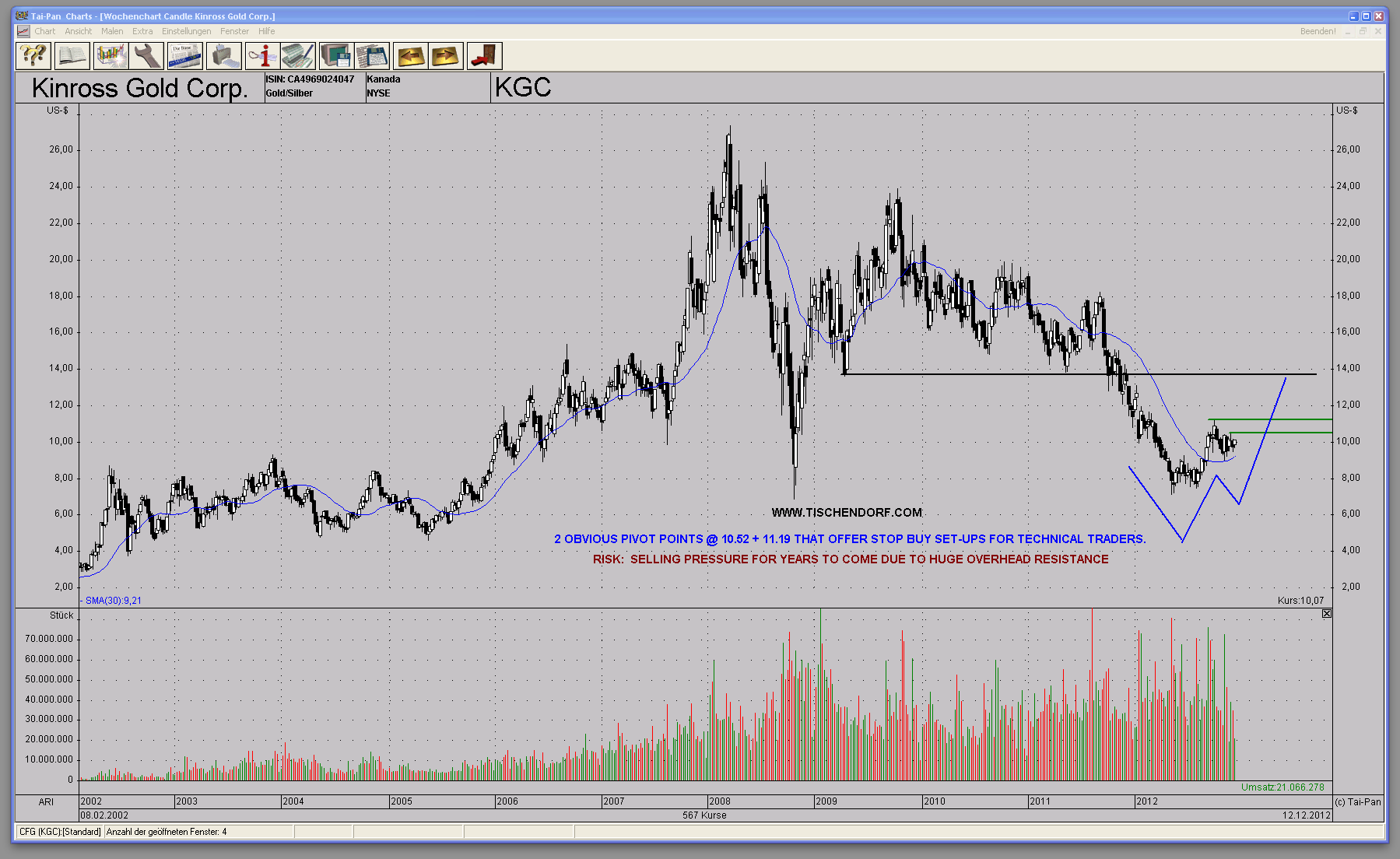 KGC - Kinross Gold Weekly Chart W-Bottom Formation