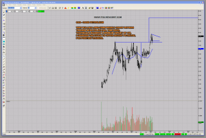 OAS - Oasis Petroleum Bullish Technical Chart Pattern Trade