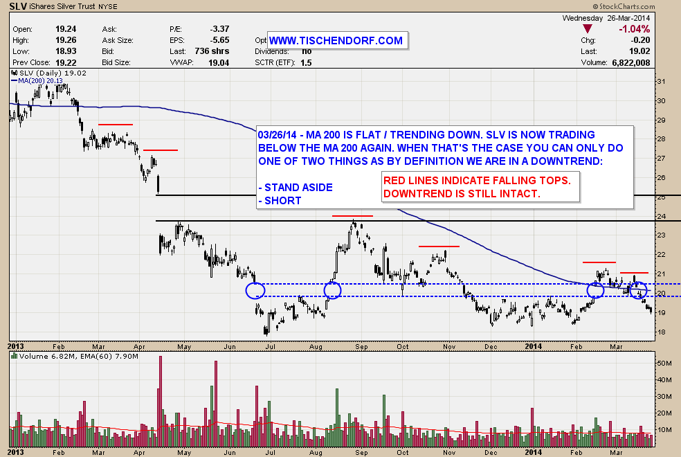 SLV Silver ETF Trading Below MA 200 – Technically Speaking Downtrend ...