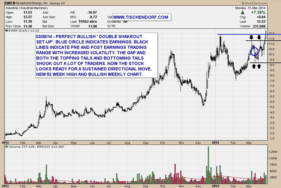 BWEN Broadwind Energy – Bullish Chart After Earnings Shakeout